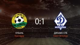 Обзор матча «Кубань» — «Динамо СПб»